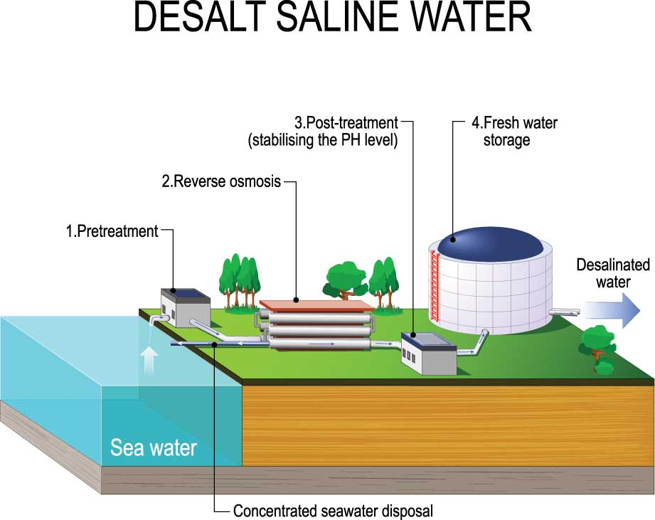 Desalination-Water-Systems